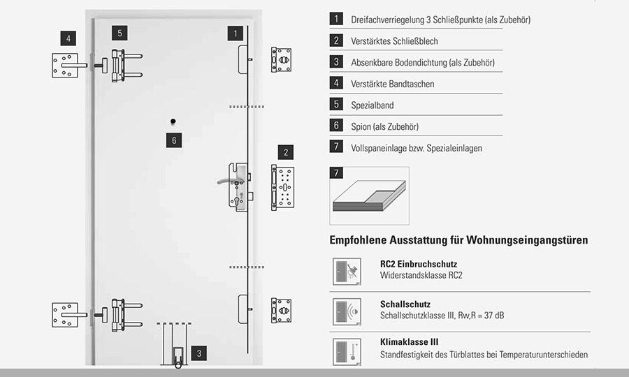 Türen-Sicherheit-Einbauelemente
